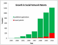 Soc-net-paten-growth-chart.png